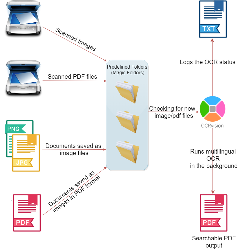 OCRvision OCR software flow diagram